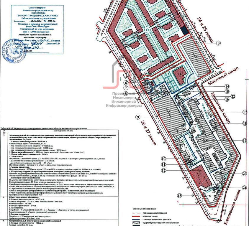 Предпроектные работы по строительству инженерных коммуникаций –наружные тепловые сети, сети водоснабжения и канализации (ливневой и хозяйственно-бытовой), наружного газоснабжения, телефонии и электроснабжения